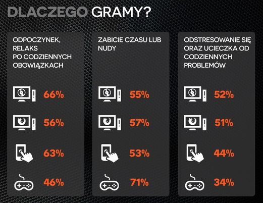 Polish_Gamers_Research_dlaczego_gramy
