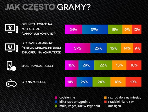 Polish_Gamers_Research_jak_często_gramy