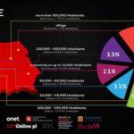 Polish Gamers Research 2015 miejsce zamieszkania graczy