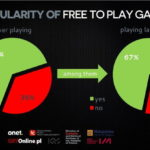 Polish Gamers Research 2015 popularność gier free to play