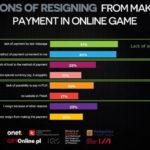 Polish Gamers Research 2015 wydawanie pieniędzy w grach online