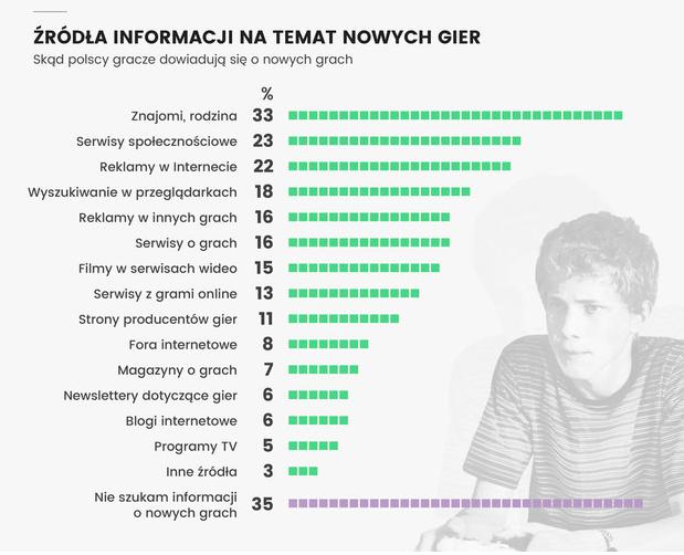 źródła informacji o nowych grach Polish Gamers Research 2016