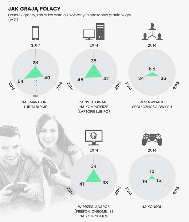 Jak grają Polacy Polish Gamers Research 2016